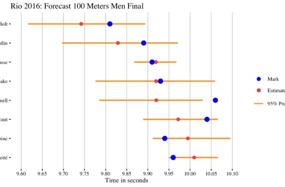 estimated mark for 100m final rio 2016