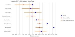 100-meters-men-results-london-2017