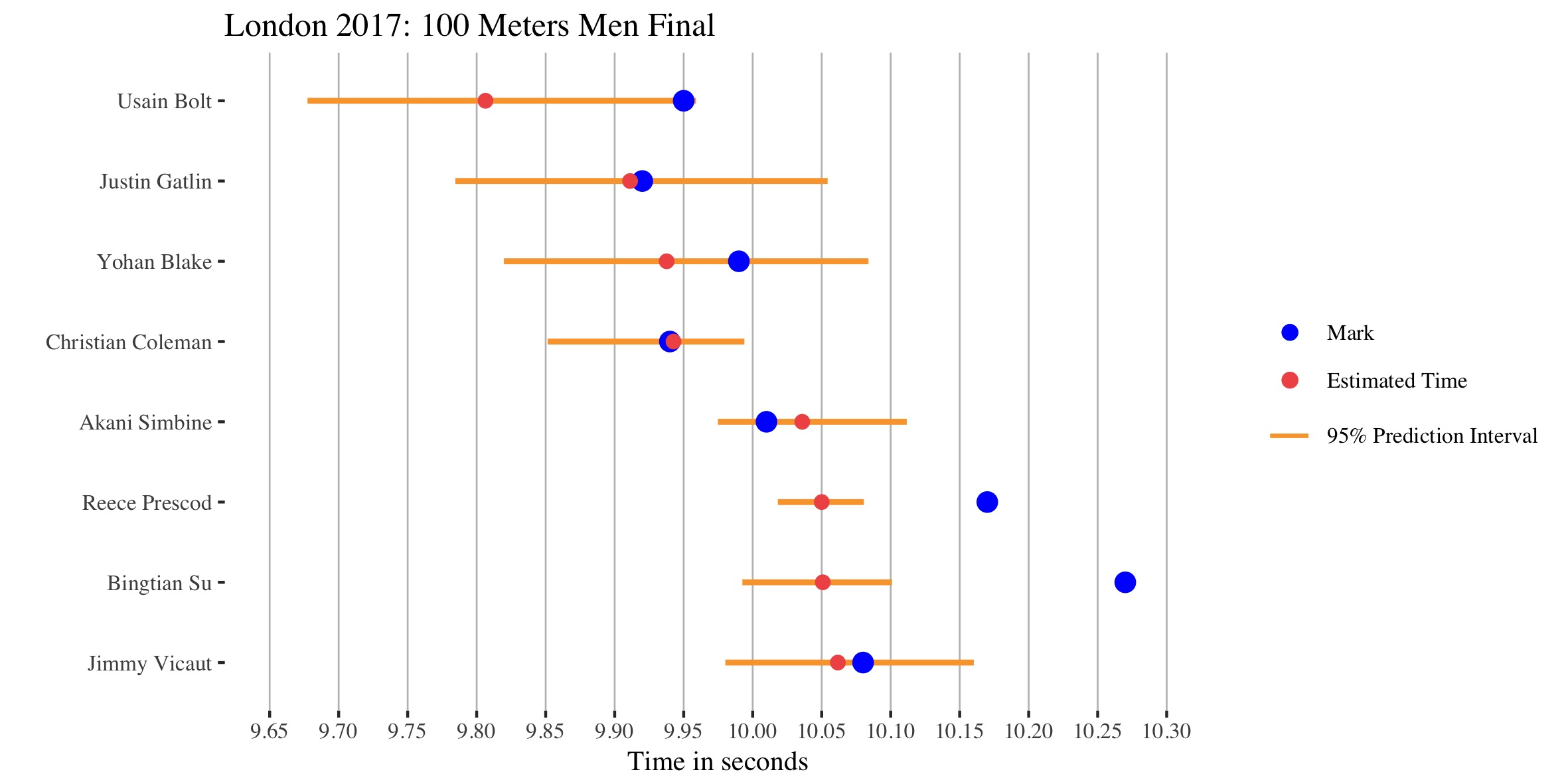 Forecast 100m Men London 2017